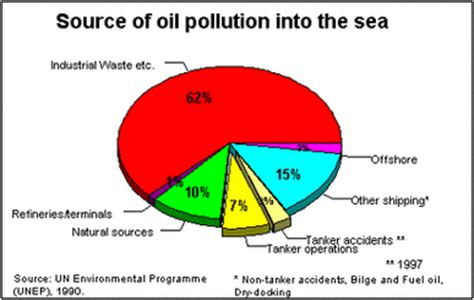 Research on ocean pollution